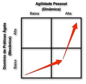 AgilidadePessoal-DominioPraticas